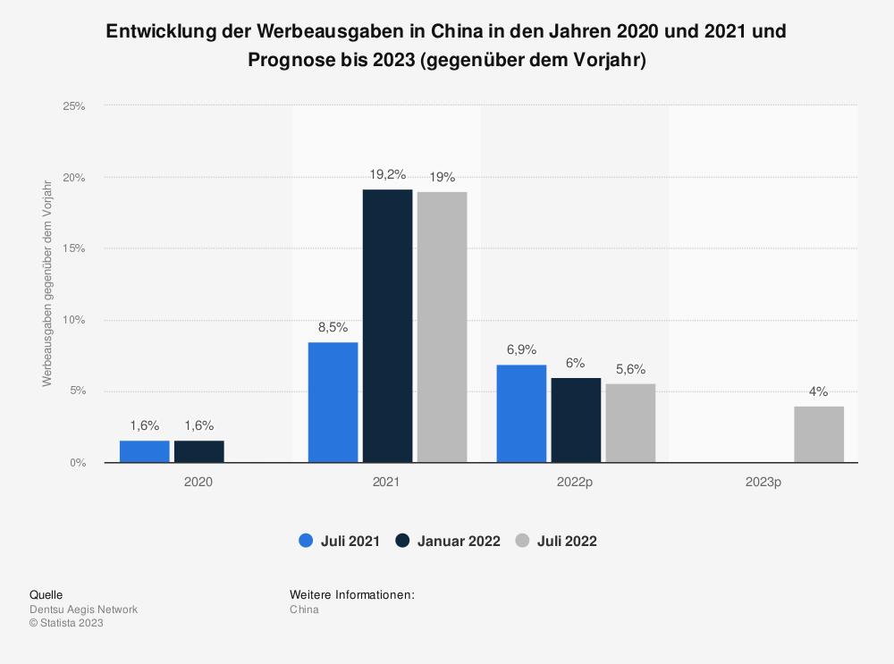 Statistik: Entwicklung der Werbeausgaben in China im Jahr 2020 und Prognose bis 2022 (gegenüber dem Vorjahr) | Statista