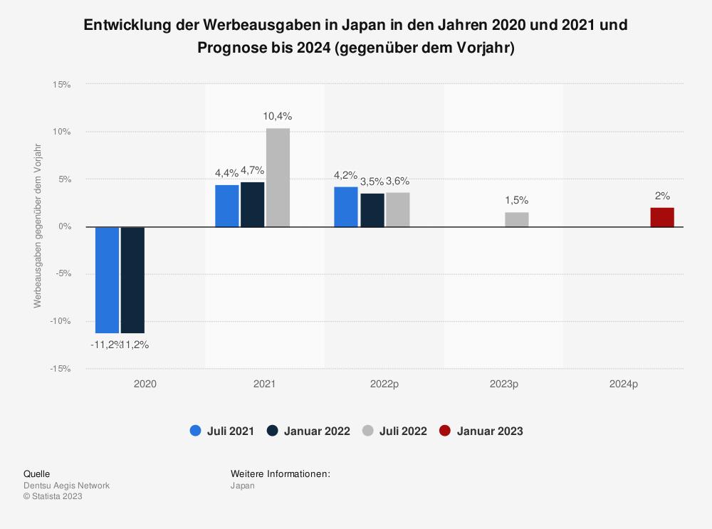 Statistik: Entwicklung der Werbeausgaben in Japan im Jahr 2019 und Prognose bis 2021 (gegenüber dem Vorjahr) | Statista