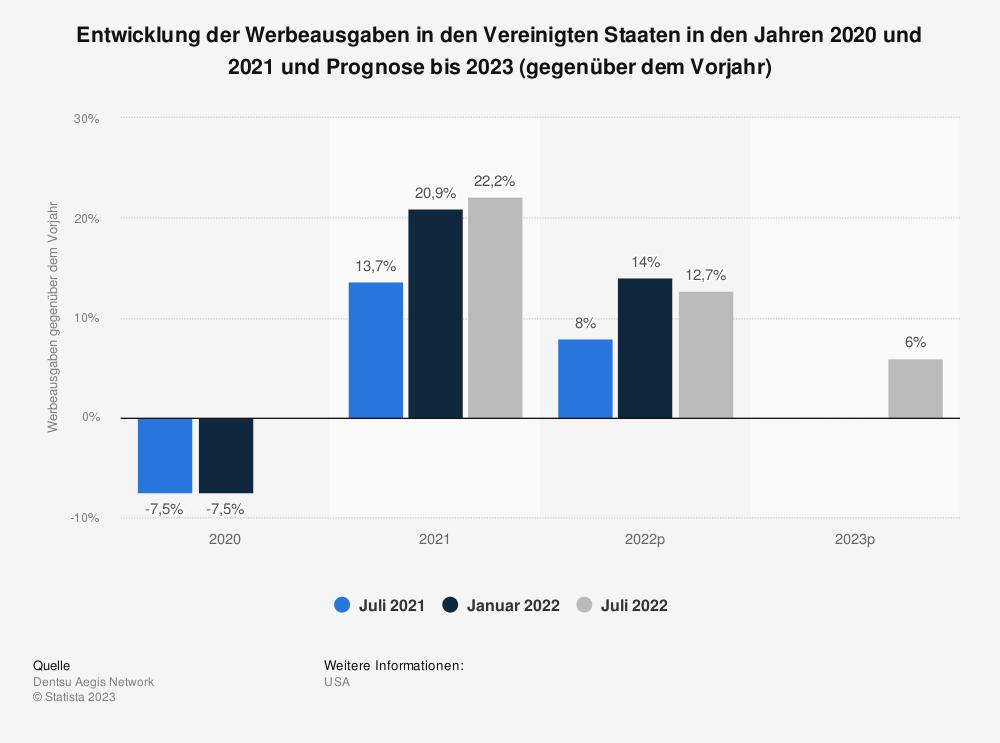 Statistik: Entwicklung der Werbeausgaben in den Vereinigten Staaten im Jahr 2019 und Prognose bis 2021 (gegenüber dem Vorjahr) | Statista