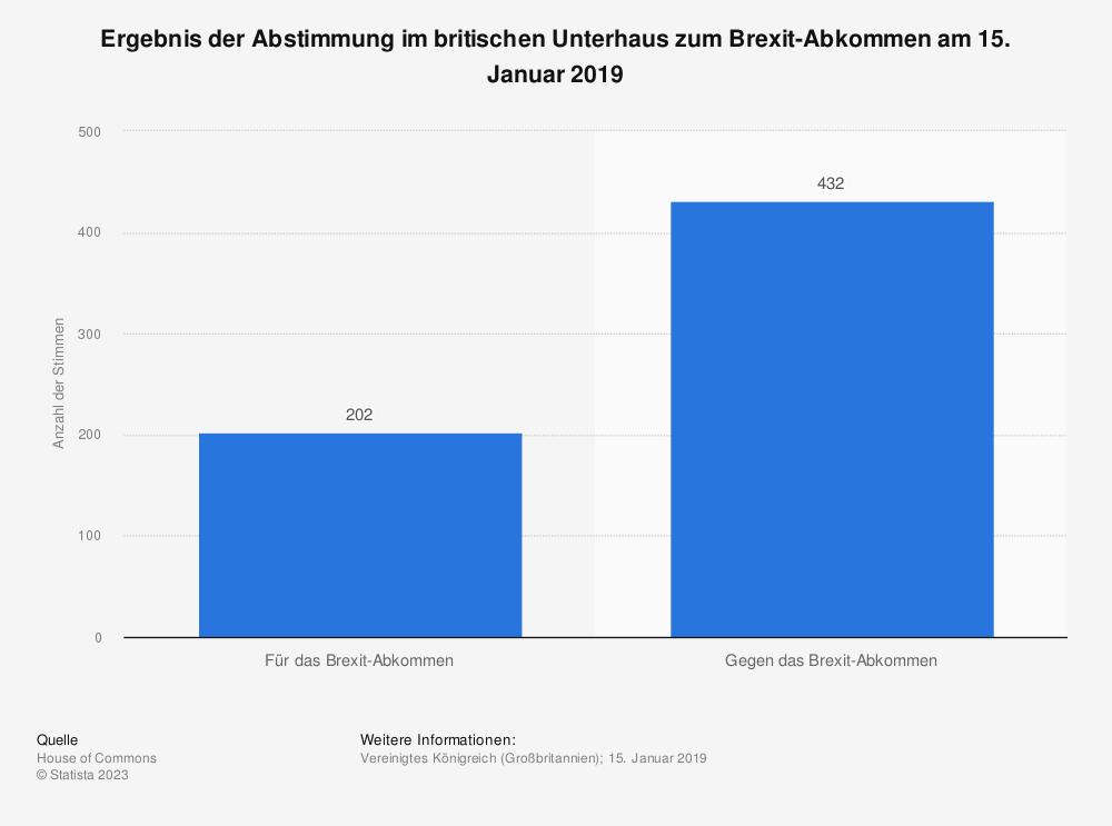 Statistik: Ergebnis der Abstimmung im britischen Unterhaus zum Brexit-Abkommen am 15. Januar 2019 | Statista