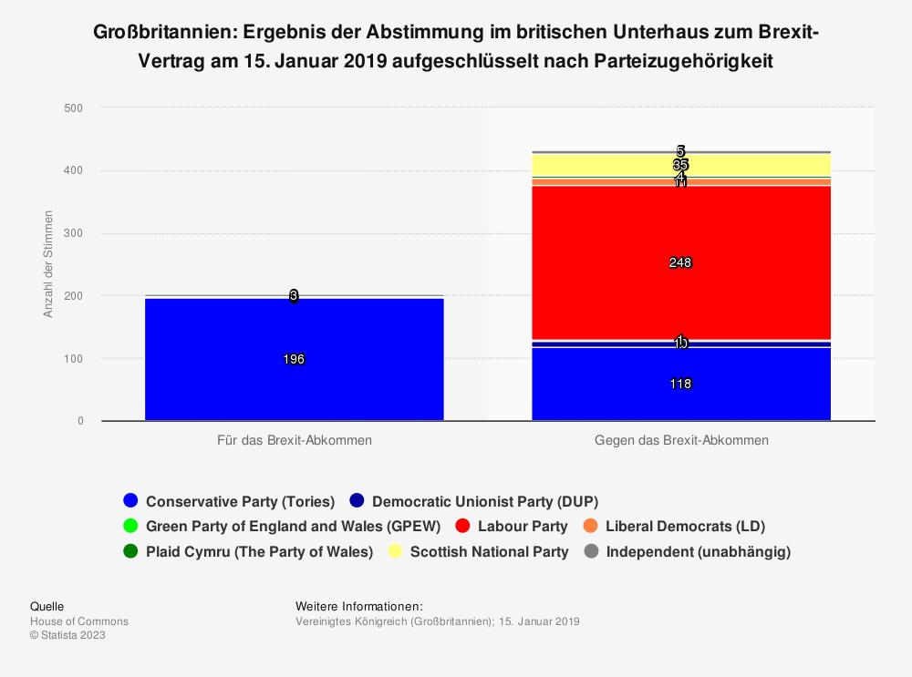 Statistik: Großbritannien: Ergebnis der Abstimmung im britischen Unterhaus zum Brexit-Vertrag am 15. Januar 2019 aufgeschlüsselt nach Parteizugehörigkeit | Statista