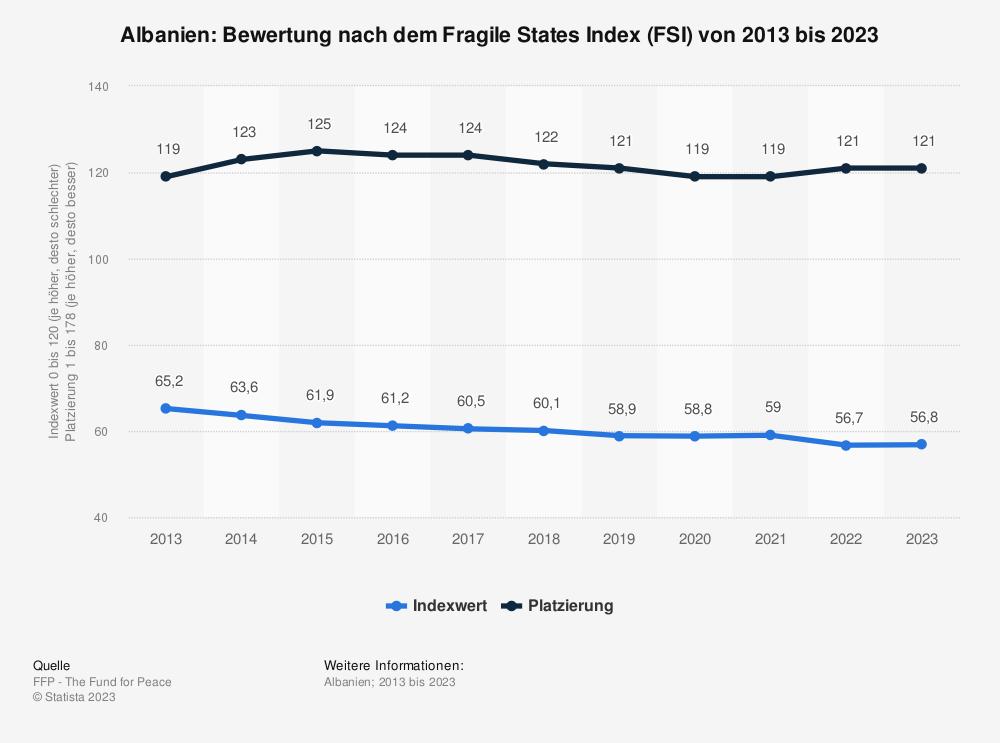 Statistik: Albanien: Bewertung nach dem Fragile States Index (FSI) von 2009 bis 2019 | Statista