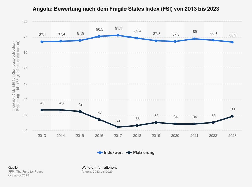 Statistik: Angola: Bewertung nach dem Fragile States Index (FSI) von 2009 bis 2019 | Statista
