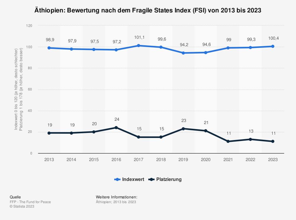 Statistik: Äthiopien: Bewertung nach dem Fragile States Index (FSI) von 2009 bis 2019 | Statista