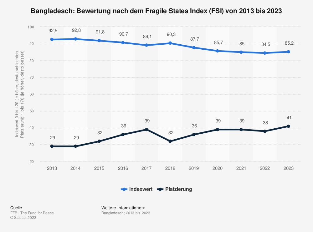 Statistik: Bangladesch: Bewertung nach dem Fragile States Index (FSI) von 2009 bis 2019 | Statista