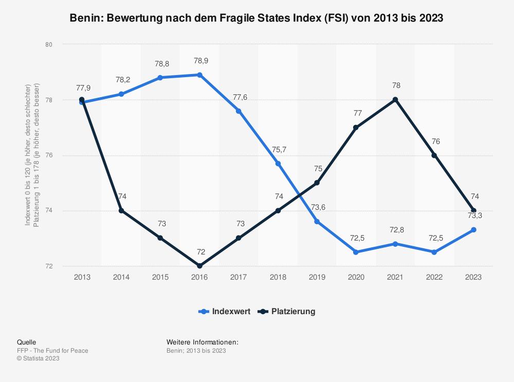 Statistik: Benin: Bewertung nach dem Fragile States Index (FSI) von 2010 bis 2020 | Statista