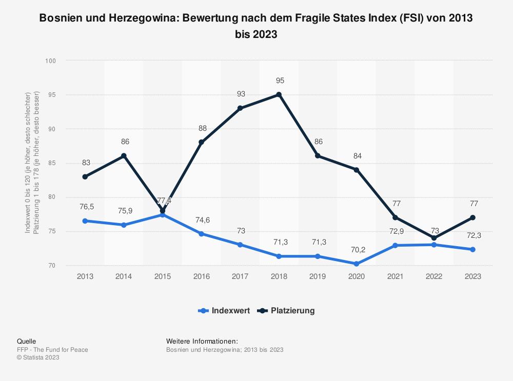 Statistik: Bosnien und Herzegowina: Bewertung nach dem Fragile States Index (FSI) von 2009 bis 2019 | Statista