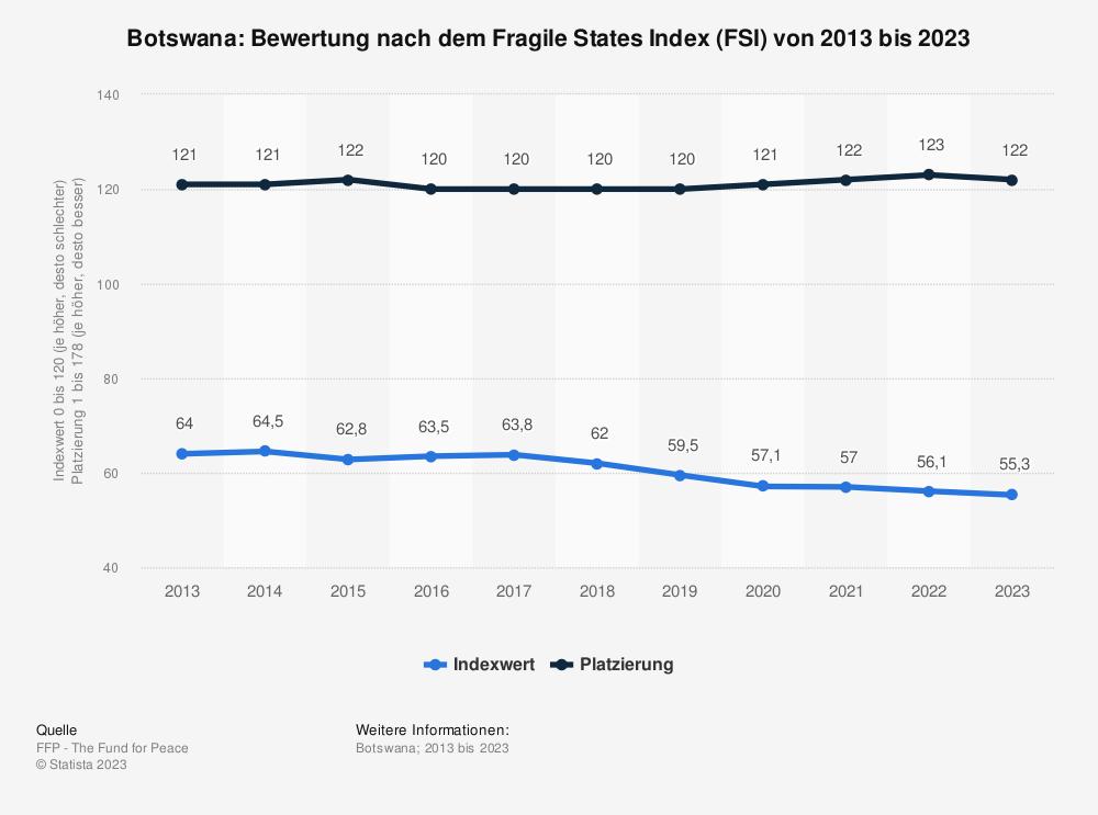 Statistik: Botswana: Bewertung nach dem Fragile States Index (FSI) von 2009 bis 2019 | Statista