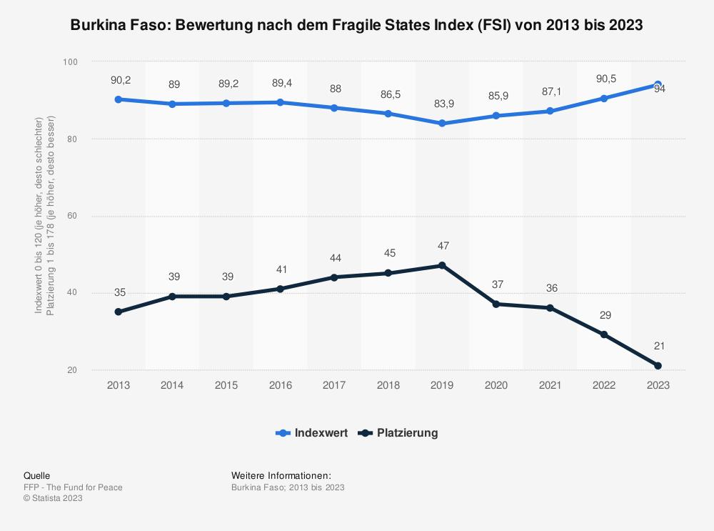 Statistik: Burkina Faso: Bewertung nach dem Fragile States Index (FSI) von 2009 bis 2019 | Statista