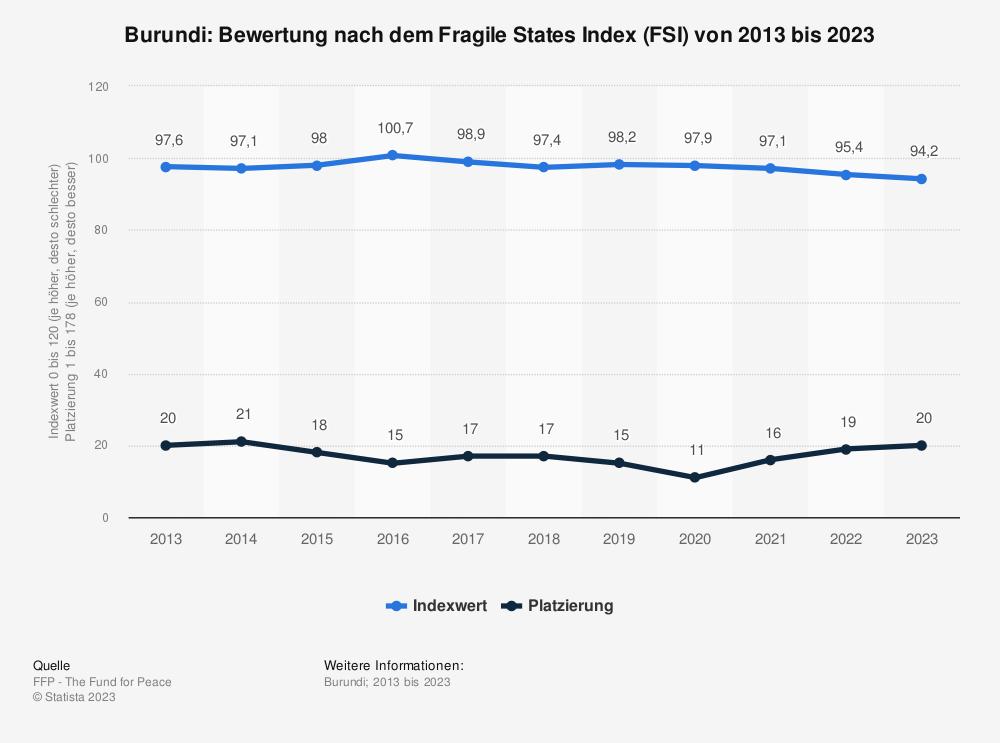 Statistik: Burundi: Bewertung nach dem Fragile States Index (FSI) von 2010 bis 2020 | Statista