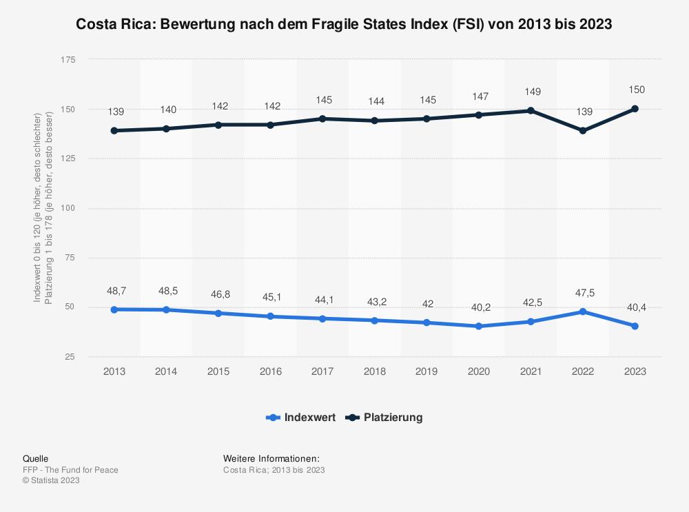 Statistik: Costa Rica: Bewertung nach dem Fragile States Index (FSI) von 2009 bis 2019 | Statista