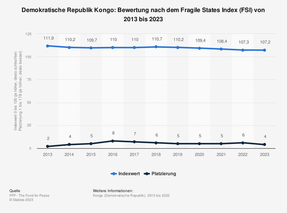 Statistik: Demokratische Republik Kongo: Bewertung nach dem Fragile States Index (FSI) von 2009 bis 2019 | Statista