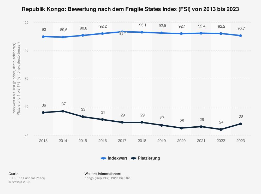 Statistik: Republik Kongo: Bewertung nach dem Fragile States Index (FSI) von 2009 bis 2019 | Statista