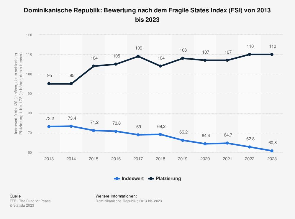 Statistik: Dominikanische Republik: Bewertung nach dem Fragile States Index (FSI) von 2010 bis 2020 | Statista