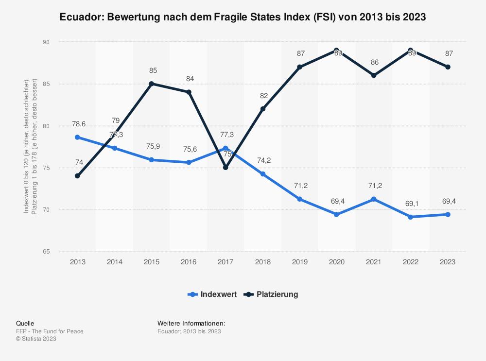 Statistik: Ecuador: Bewertung nach dem Fragile States Index (FSI) von 2009 bis 2019 | Statista