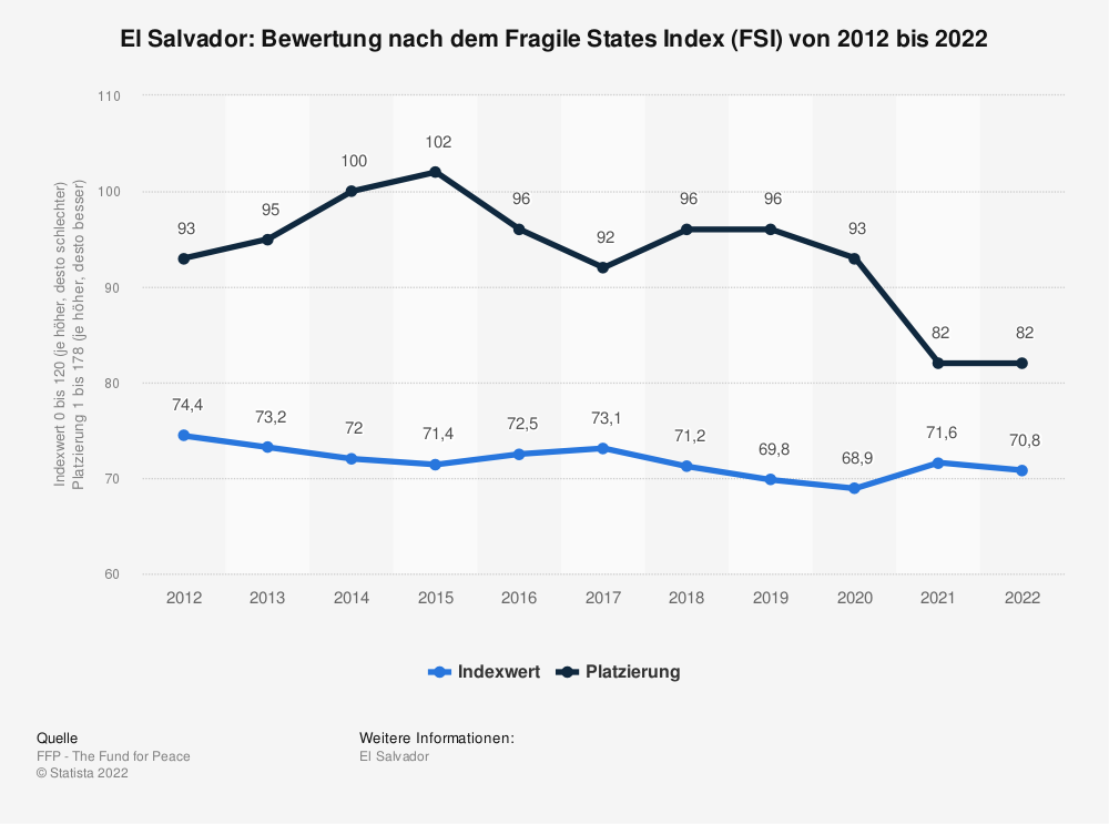 Statistik: El Salvador: Bewertung nach dem Fragile States Index (FSI) von 2010 bis 2020 | Statista