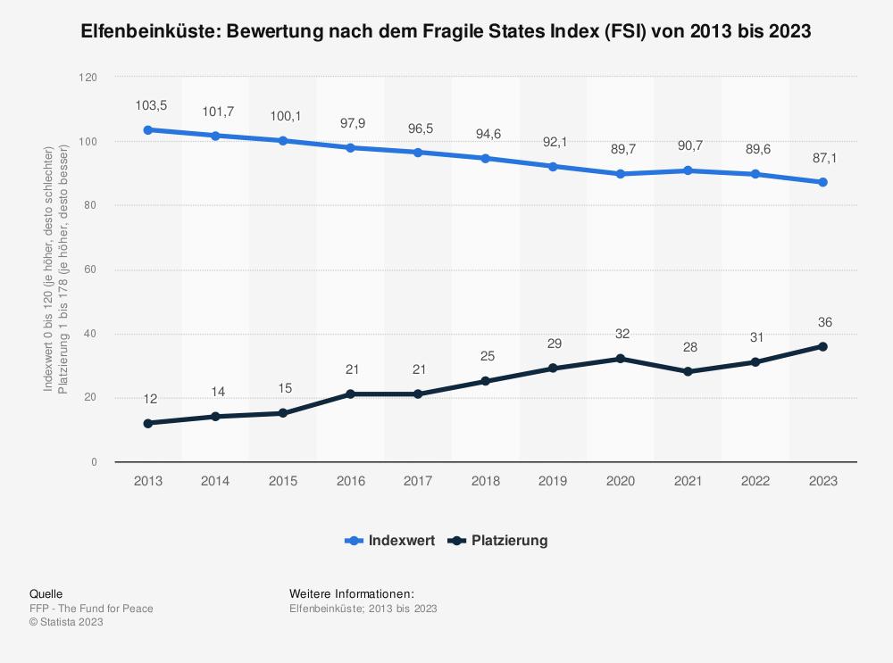 Statistik: Elfenbeinküste: Bewertung nach dem Fragile States Index (FSI) von 2011 bis 2021 | Statista