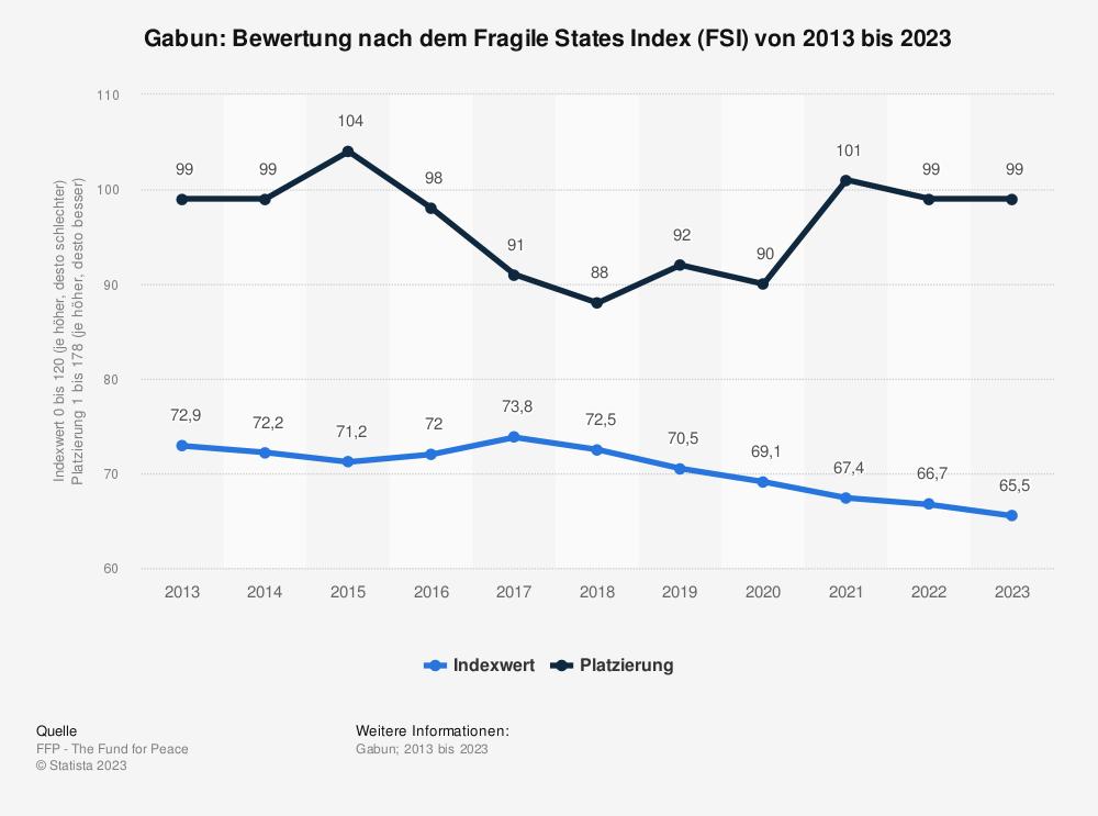 Statistik: Gabun: Bewertung nach dem Fragile States Index (FSI) von 2009 bis 2019 | Statista