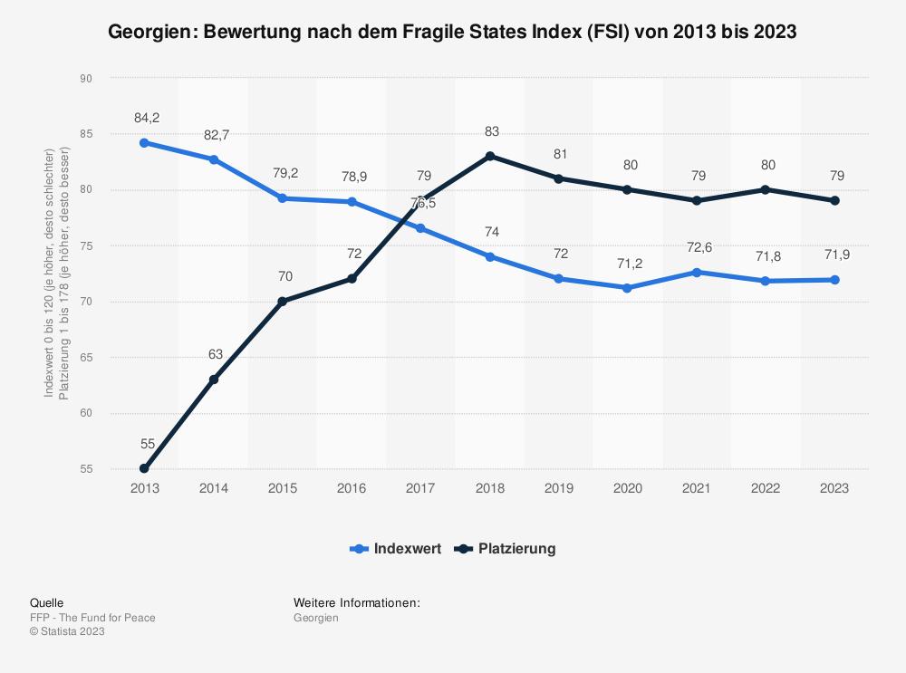 Statistik: Georgien: Bewertung nach dem Fragile States Index (FSI) von 2009 bis 2019 | Statista