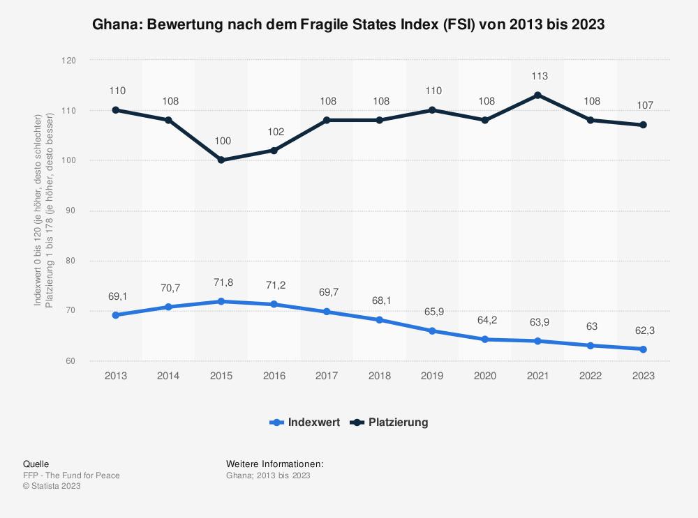 Statistik: Ghana: Bewertung nach dem Fragile States Index (FSI) von 2009 bis 2019 | Statista