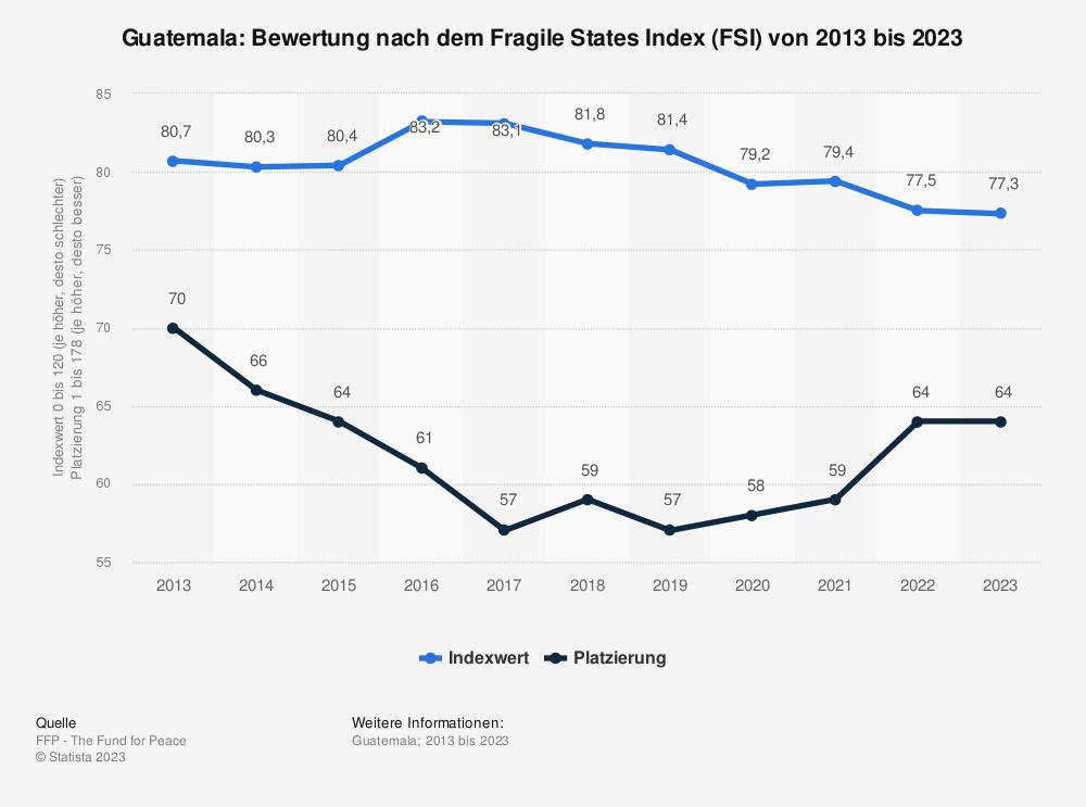 Statistik: Guatemala: Bewertung nach dem Fragile States Index (FSI) von 2010 bis 2020 | Statista