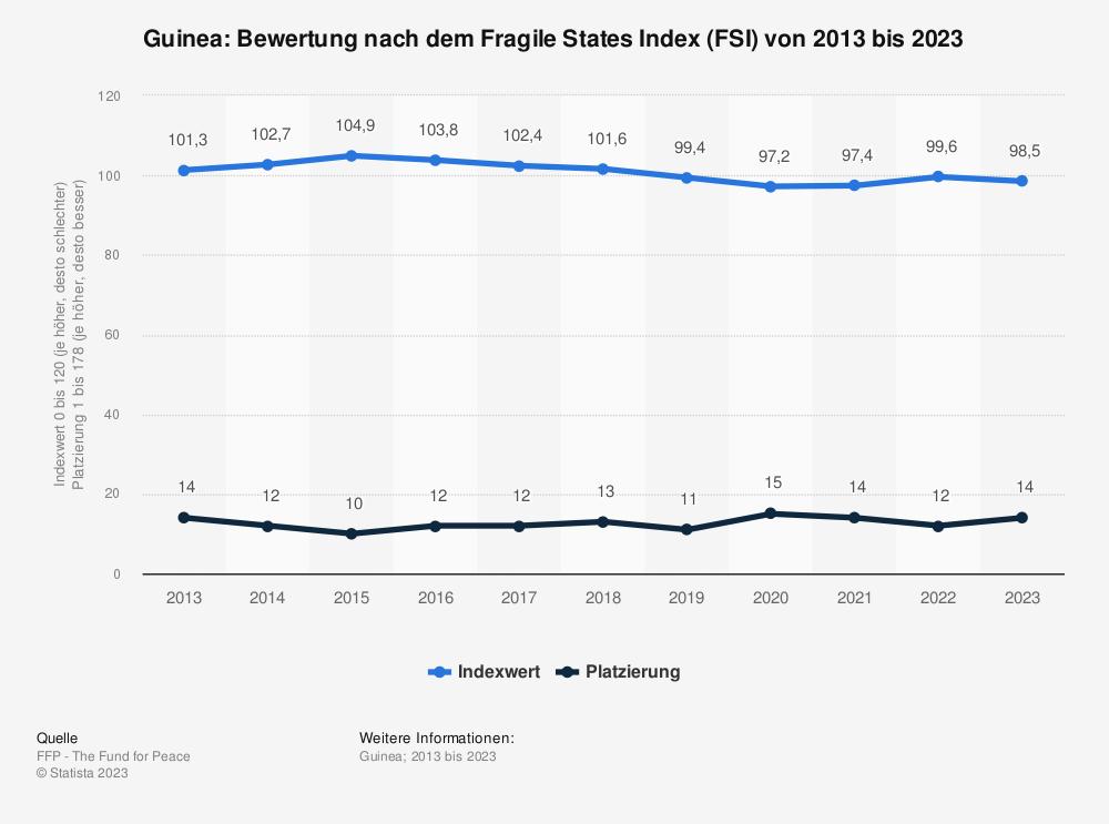 Statistik: Guinea: Bewertung nach dem Fragile States Index (FSI) von 2009 bis 2019 | Statista