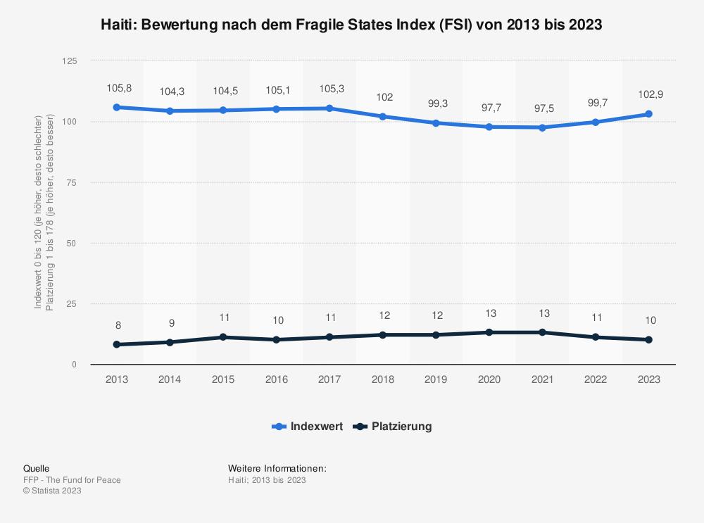 Statistik: Haiti: Bewertung nach dem Fragile States Index (FSI) von 2009 bis 2019 | Statista