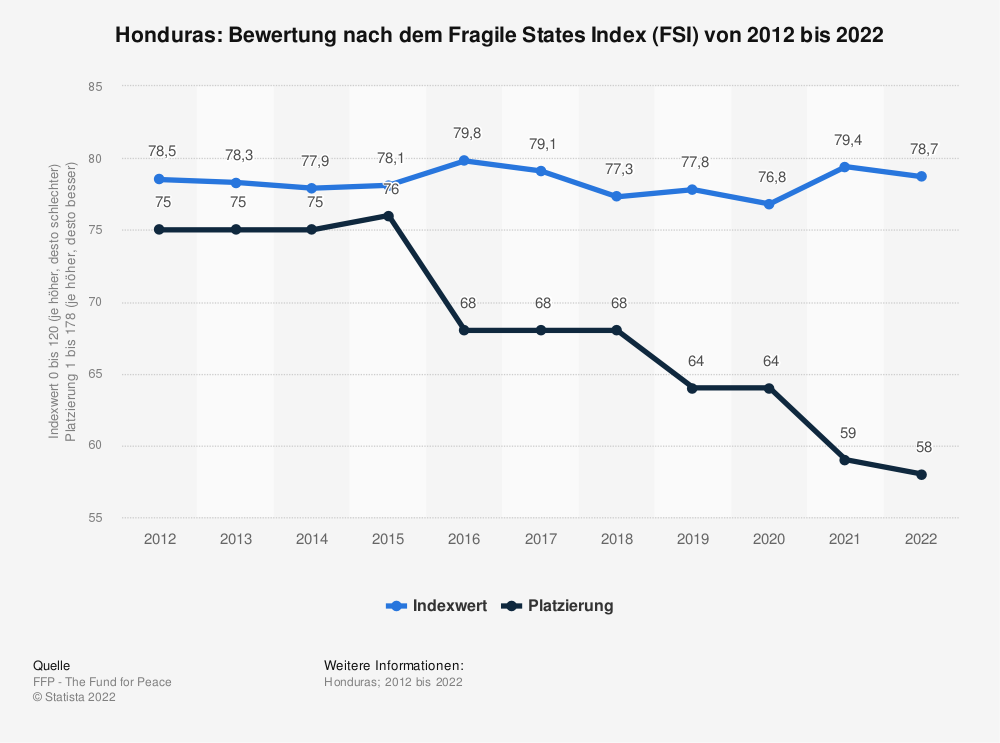 Statistik: Honduras: Bewertung nach dem Fragile States Index (FSI) von 2009 bis 2019   Statista
