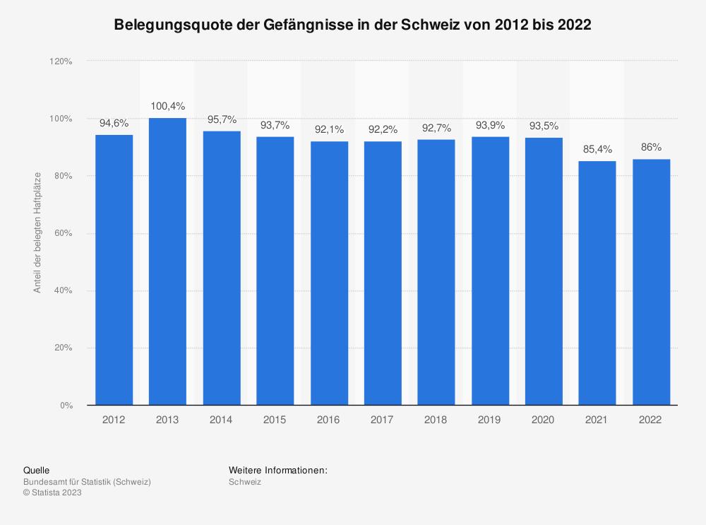 Statistik: Belegungsquote der Gefängnisse in der Schweiz von 2009 bis 2019 | Statista