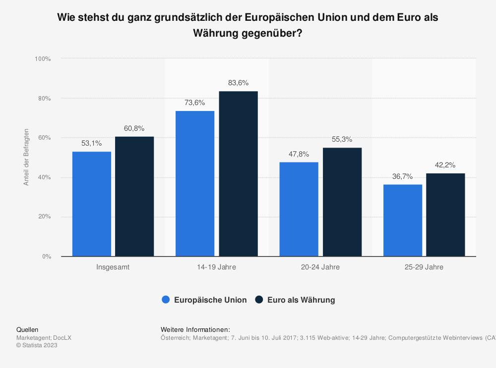 Statistik: Wie stehst du ganz grundsätzlich der Europäischen Union und dem Euro als Währung gegenüber? | Statista