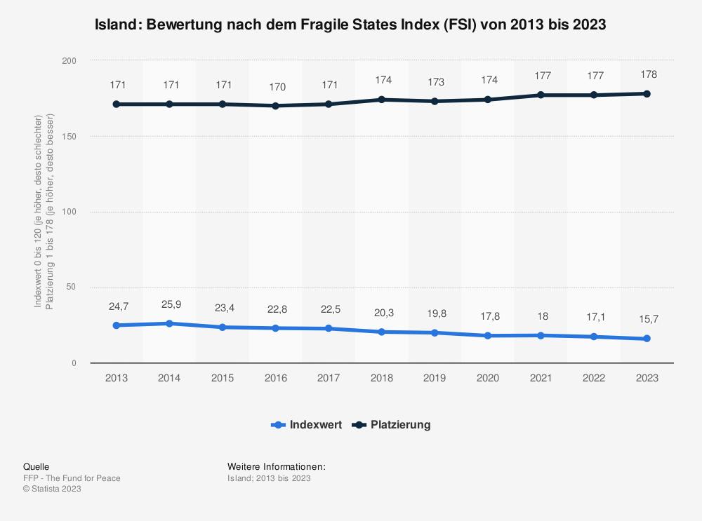 Statistik: Island: Bewertung nach dem Fragile States Index (FSI) von 2009 bis 2019 | Statista
