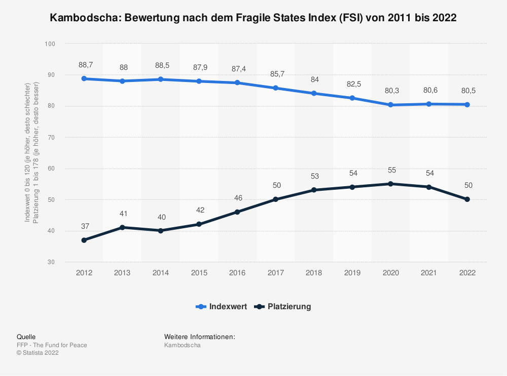 Statistik: Kambodscha: Bewertung nach dem Fragile States Index (FSI) von 2009 bis 2019 | Statista