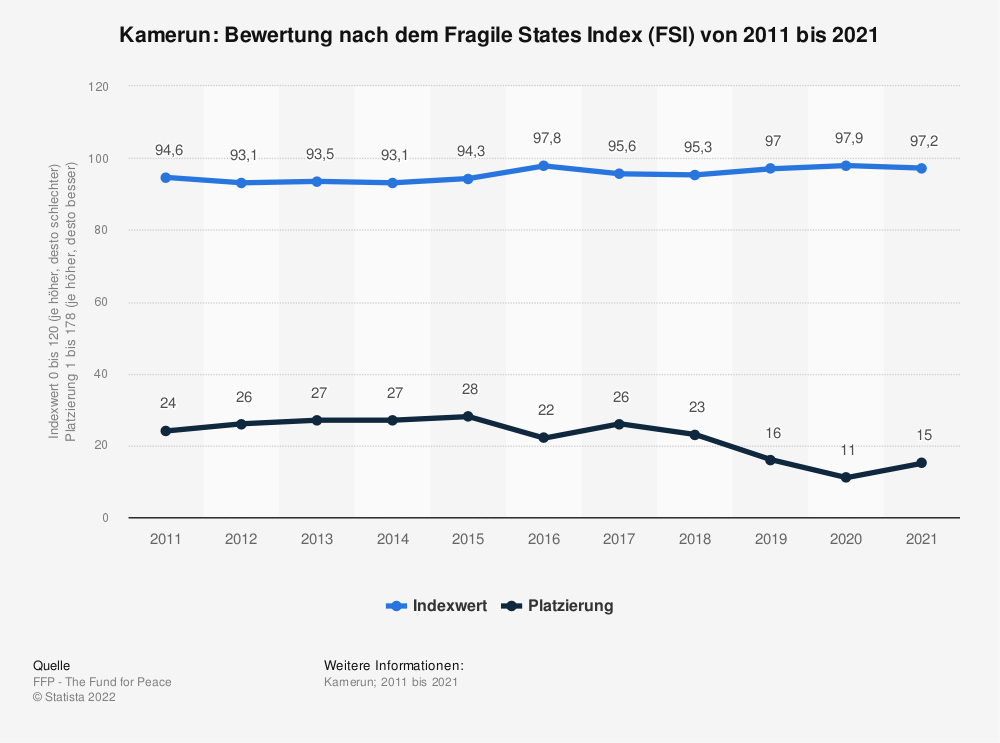 Statistik: Kamerun: Bewertung nach dem Fragile States Index (FSI) von 2009 bis 2019 | Statista