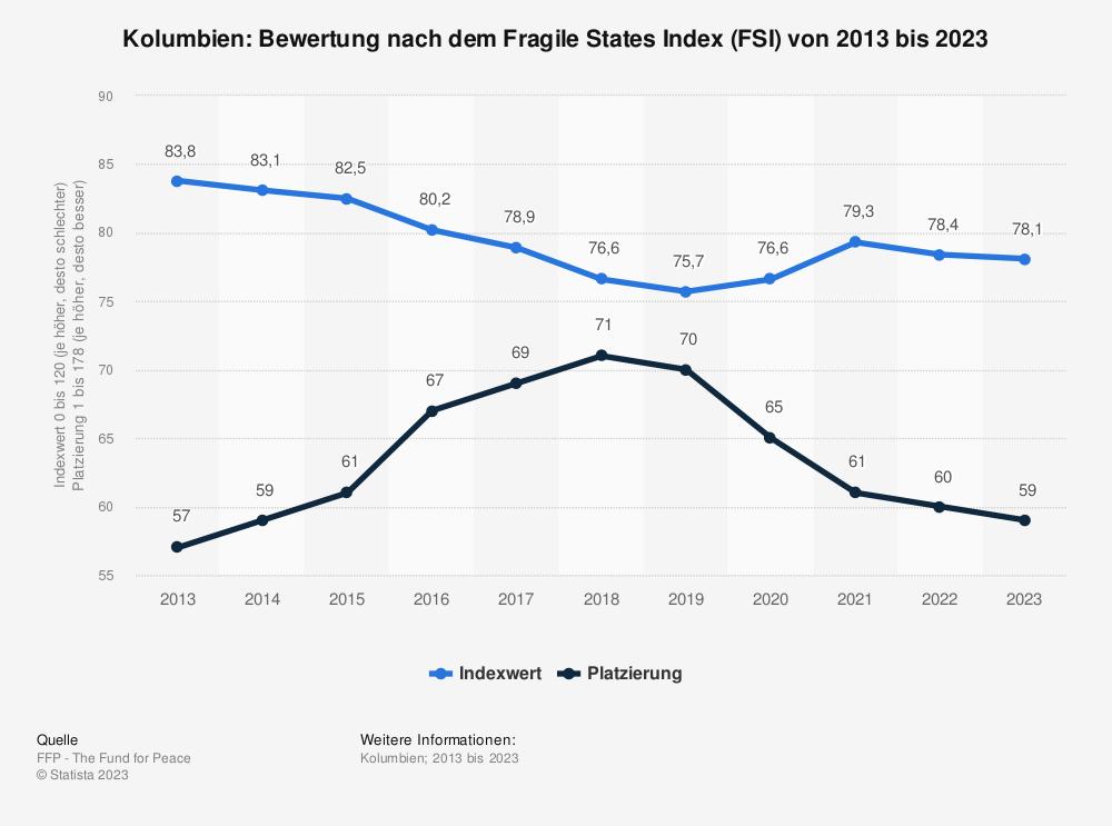 Statistik: Kolumbien: Bewertung nach dem Fragile States Index (FSI) von 2009 bis 2019 | Statista
