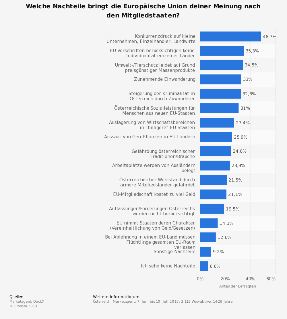 Statistik: Welche Nachteile bringt die Europäische Union deiner Meinung nach den Mitgliedstaaten? | Statista