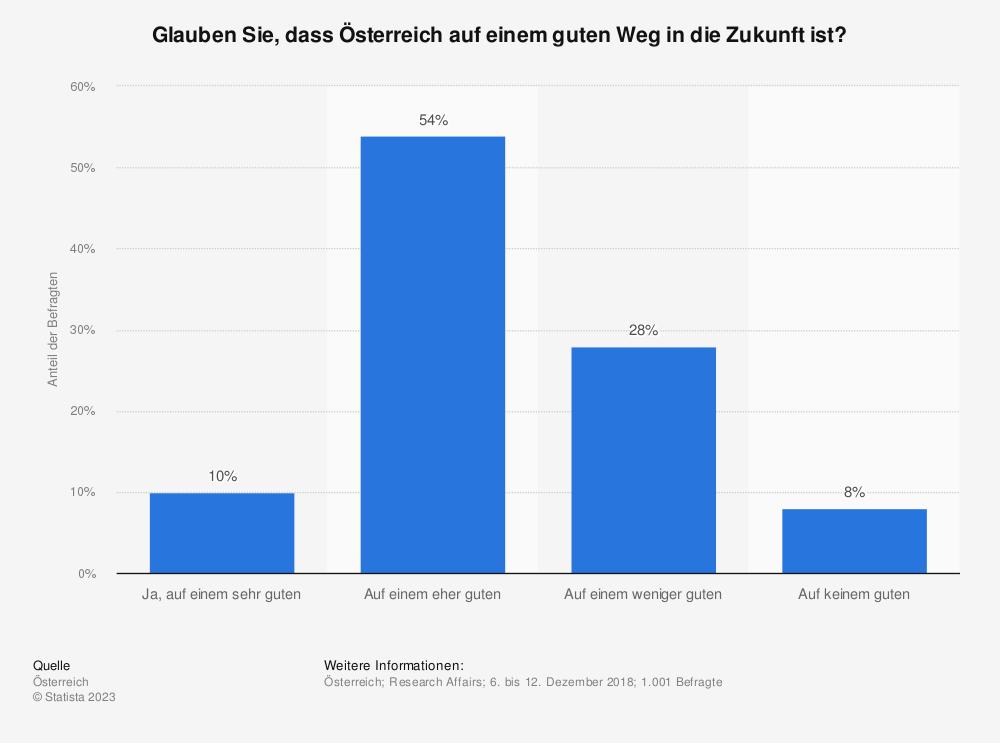 Statistik: Glauben Sie, dass Österreich auf einem guten Weg in die Zukunft ist? | Statista