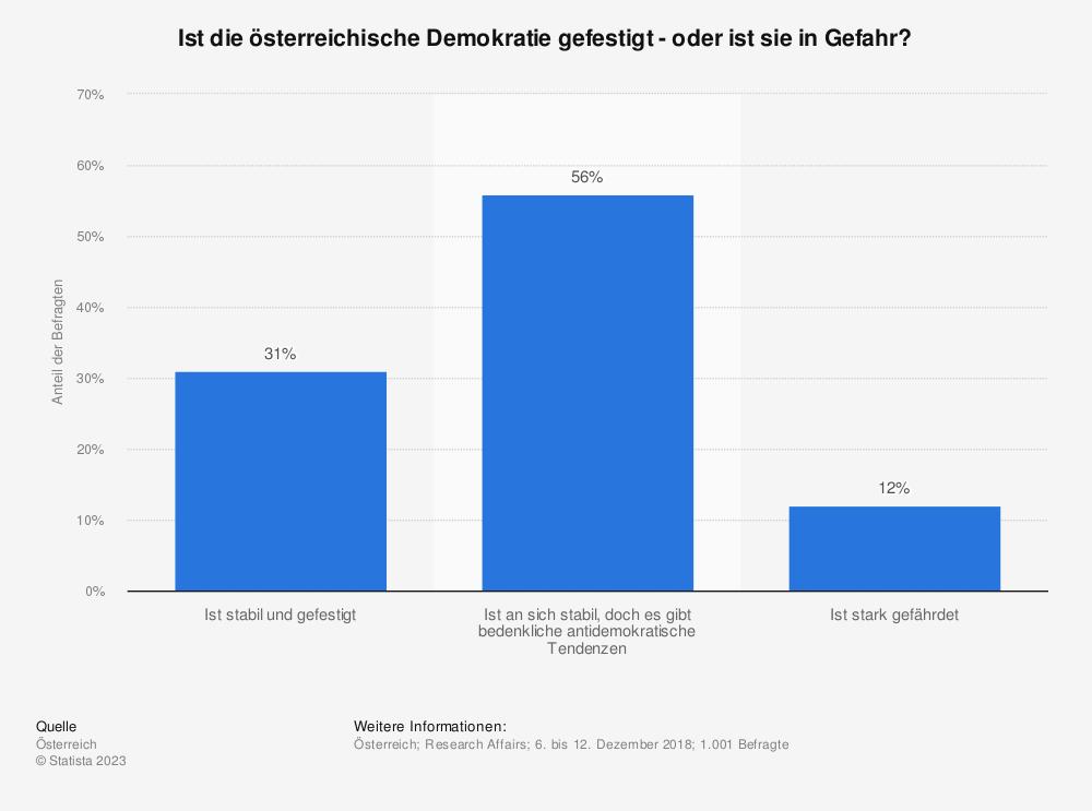 Statistik: Ist die österreichische Demokratie gefestigt - oder ist sie in Gefahr? | Statista