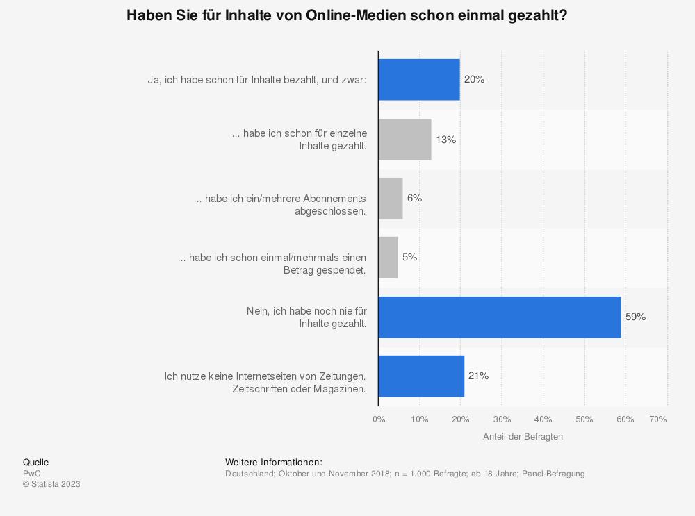 Statistik: Haben Sie für Inhalte von Online-Medien schon einmal gezahlt? | Statista