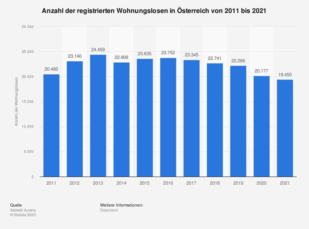 Statistik: Anzahl der registrierten Wohnungslosen in Österreich von 2009 bis 2019 | Statista