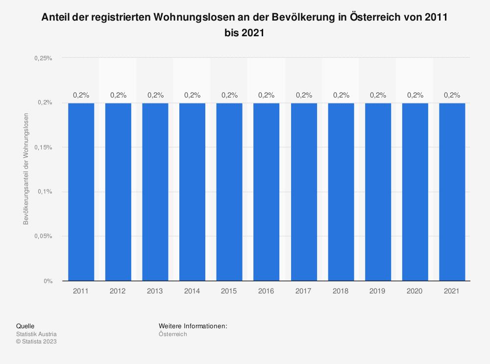 Statistik: Anteil der registrierten Wohnungslosen an der Bevölkerung in Österreich von 2008 bis 2017 | Statista