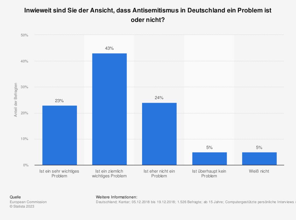 Statistik: Inwieweit sind Sie der Ansicht, dass Antisemitismus in Deutschland ein Problem ist oder nicht? | Statista
