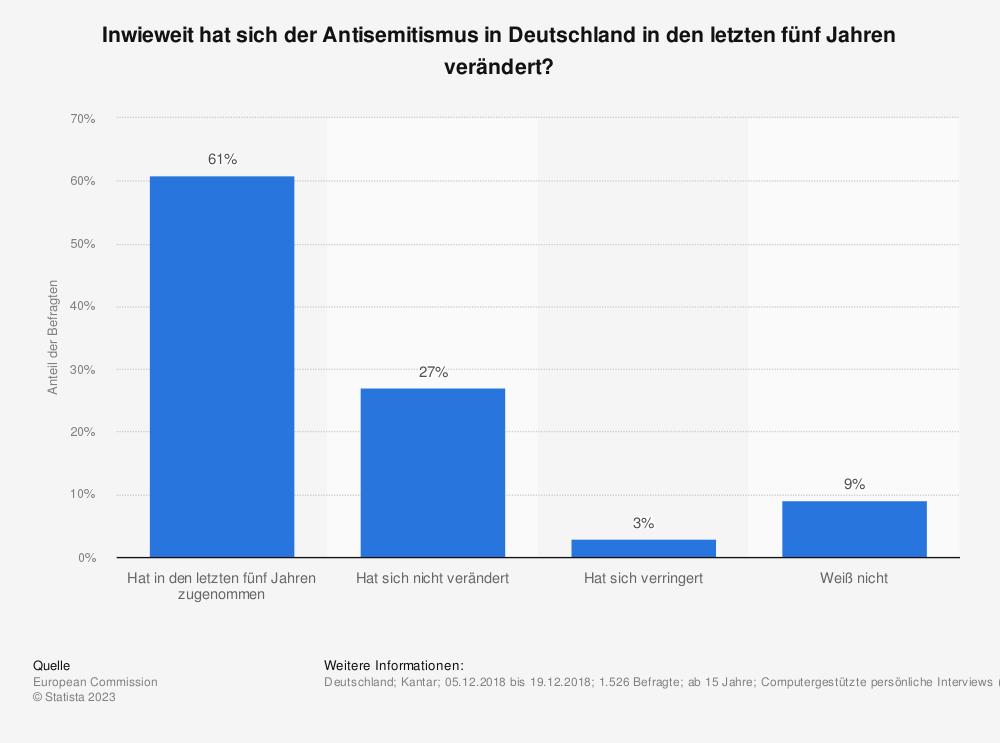 Statistik: Inwieweit hat sich der Antisemitismus in Deutschland in den letzten fünf Jahren verändert? | Statista