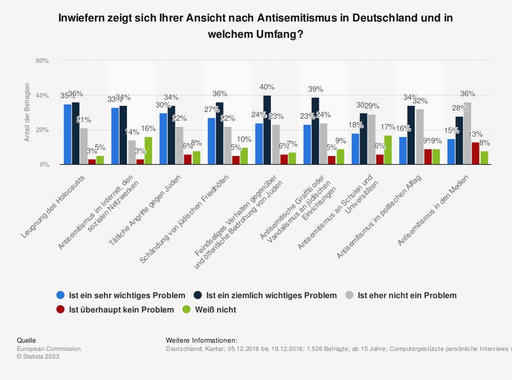 Statistik: Inwiefern zeigt sich Ihrer Ansicht nach Antisemitismus in Deutschland und in welchem Umfang? | Statista