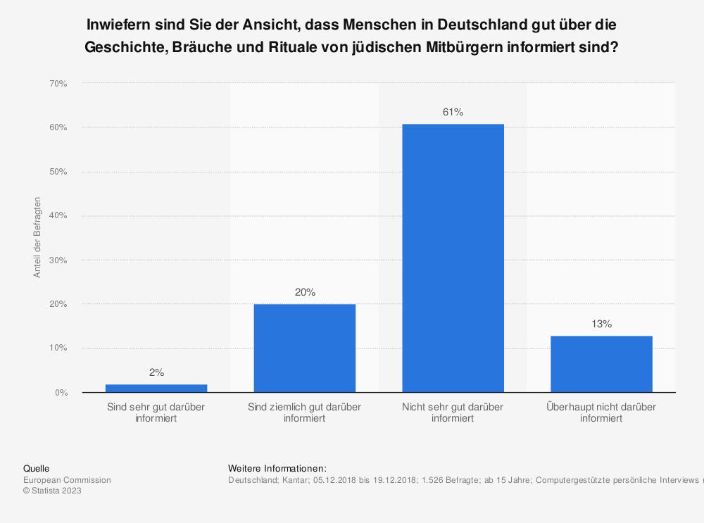 Statistik: Inwiefern sind Sie der Ansicht, dass Menschen in Deutschland gut über die Geschichte, Bräuche und Rituale von jüdischen Mitbürgern informiert sind? | Statista