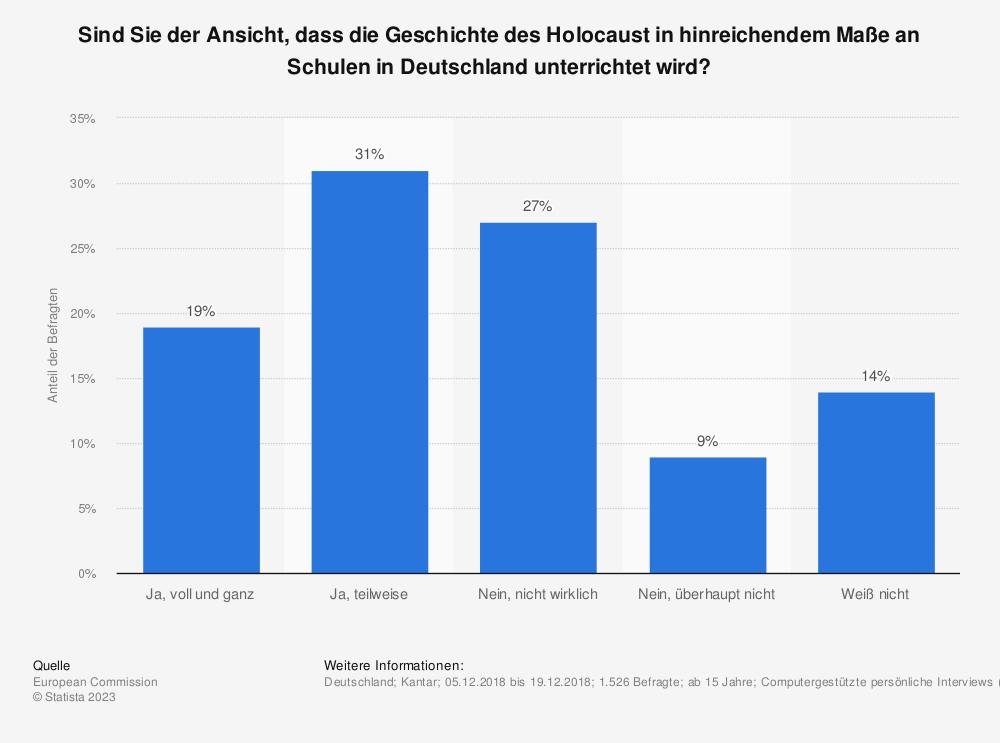 Statistik: Sind Sie der Ansicht, dass die Geschichte des Holocaust in hinreichendem Maße an Schulen in Deutschland unterrichtet wird? | Statista