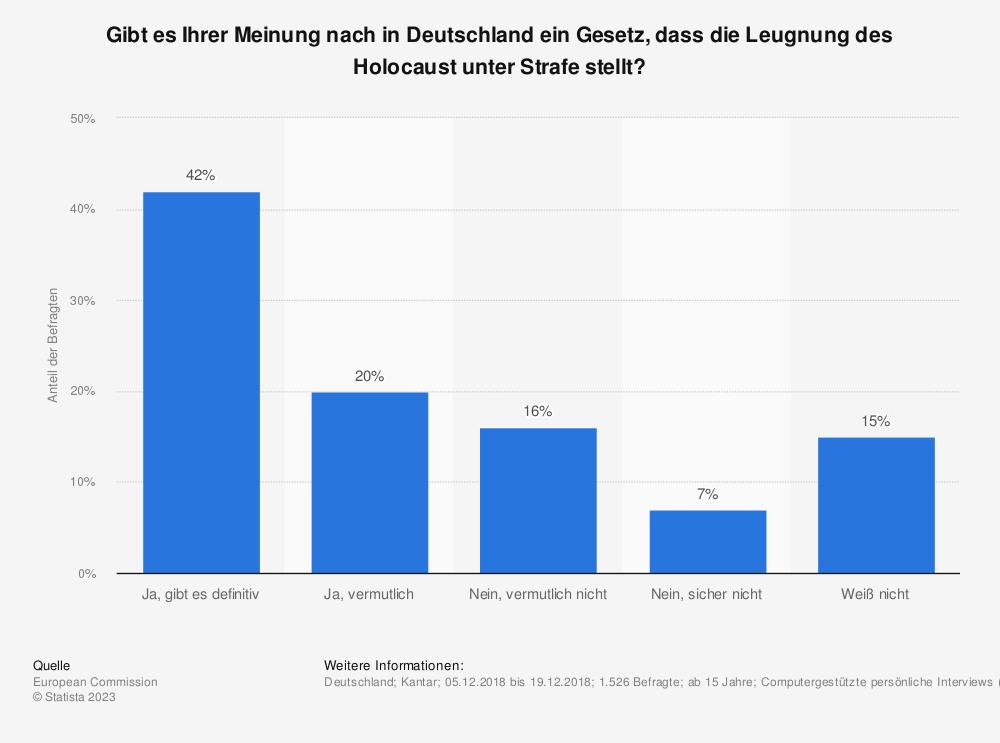 Statistik: Gibt es Ihrer Meinung nach in Deutschland ein Gesetz, dass die Leugnung des Holocaust unter Strafe stellt? | Statista