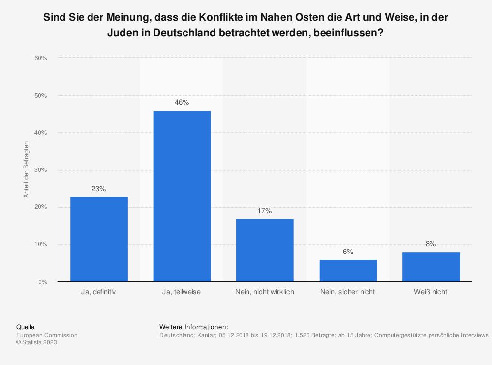 Statistik: Sind Sie der Meinung, dass die Konflikte im Nahen Osten die Art und Weise, in der Juden in Deutschland betrachtet werden, beeinflussen? | Statista