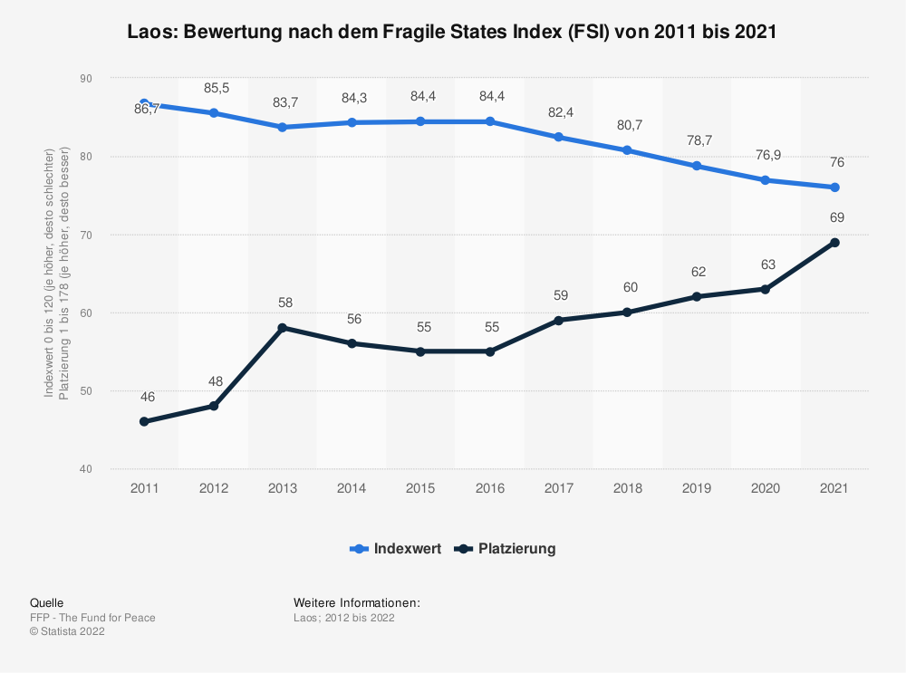 Statistik: Laos: Bewertung nach dem Fragile States Index (FSI) von 2009 bis 2019 | Statista