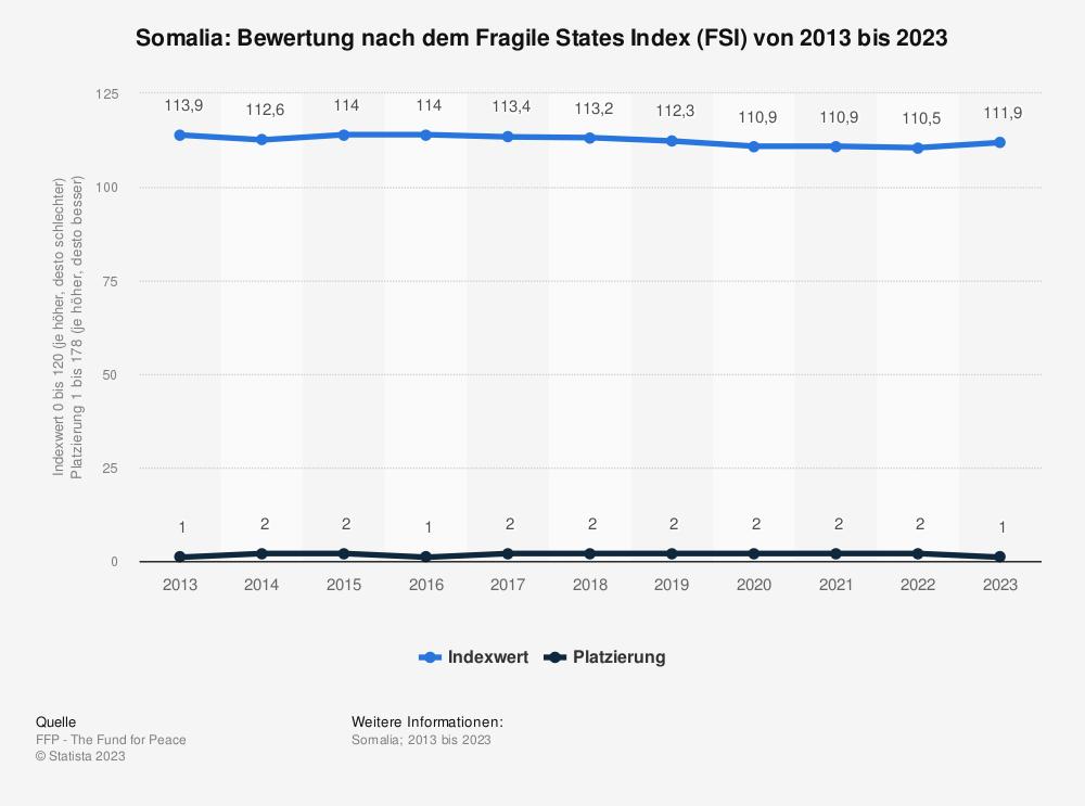 Statistik: Somalia: Bewertung nach dem Fragile States Index (FSI) von 2009 bis 2019 | Statista