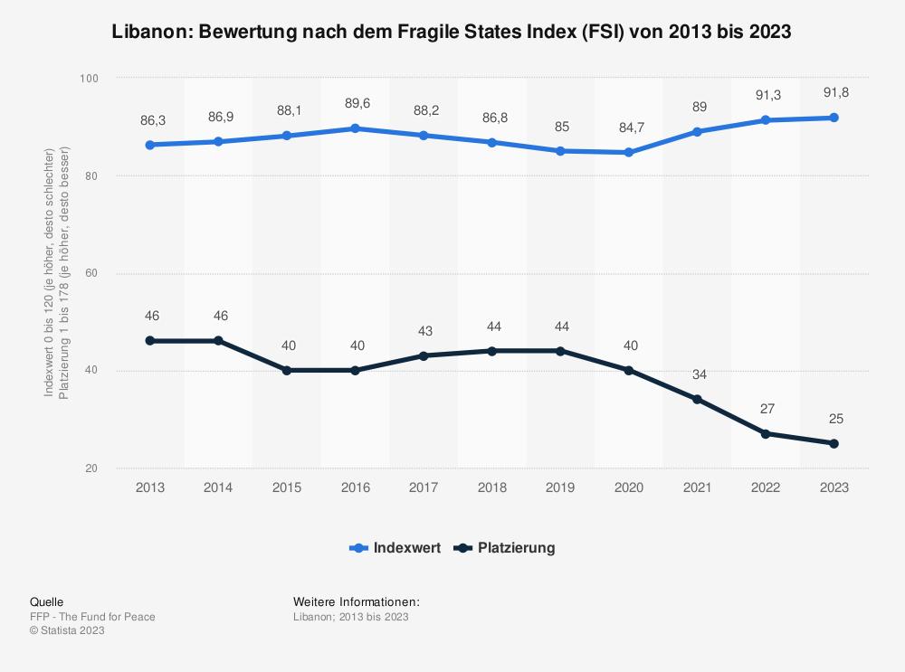Statistik: Libanon: Bewertung nach dem Fragile States Index (FSI) von 2010 bis 2020   Statista